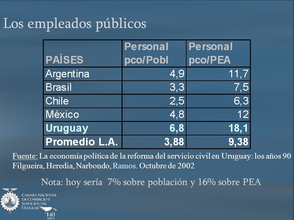 Los empleados públicos Fuente: La economía política de la reforma del servicio civil en Uruguay: los años 90 Filgueira, Heredia, Narbondo, Ramos.