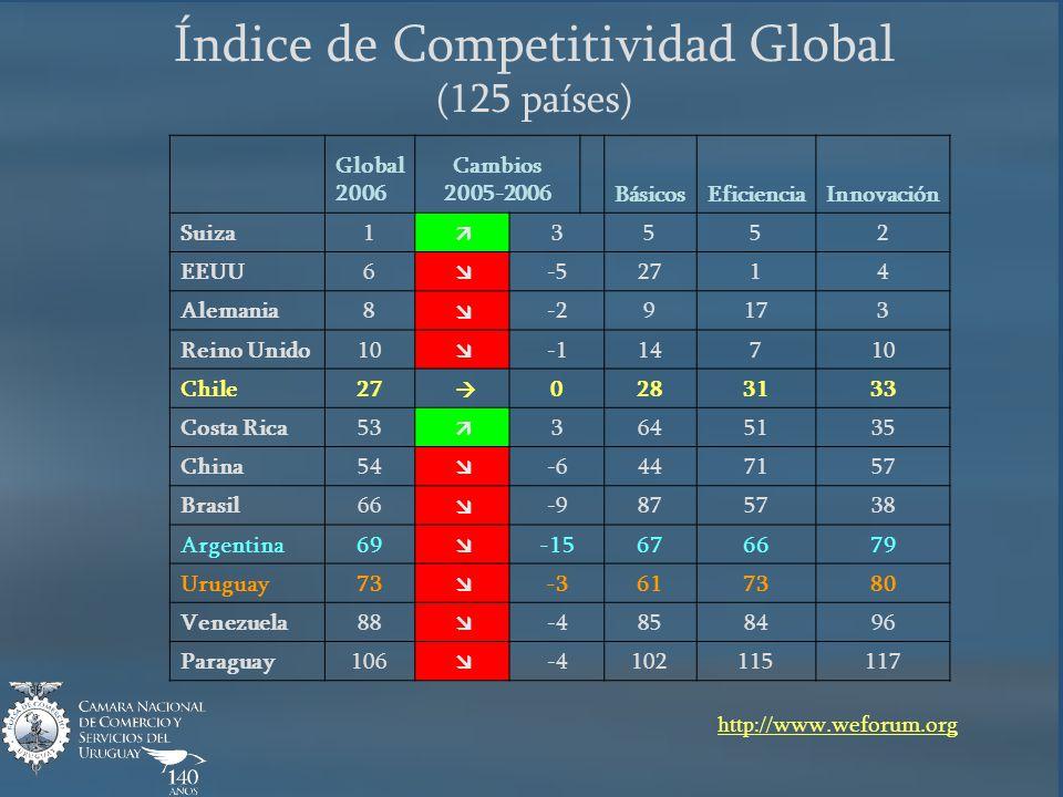 Índice de Competitividad Global (125 países) Global 2006 Cambios 2005-2006 BásicosEficienciaInnovación Suiza1 3552 EEUU6 -52714 Alemania8 -29173 Reino