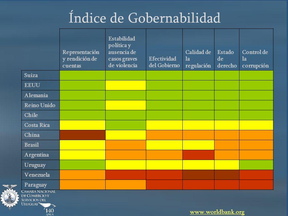 Índice de Gobernabilidad www.worldbank.org Representación y rendición de cuentas Estabilidad política y ausencia de casos graves de violencia Efectivi