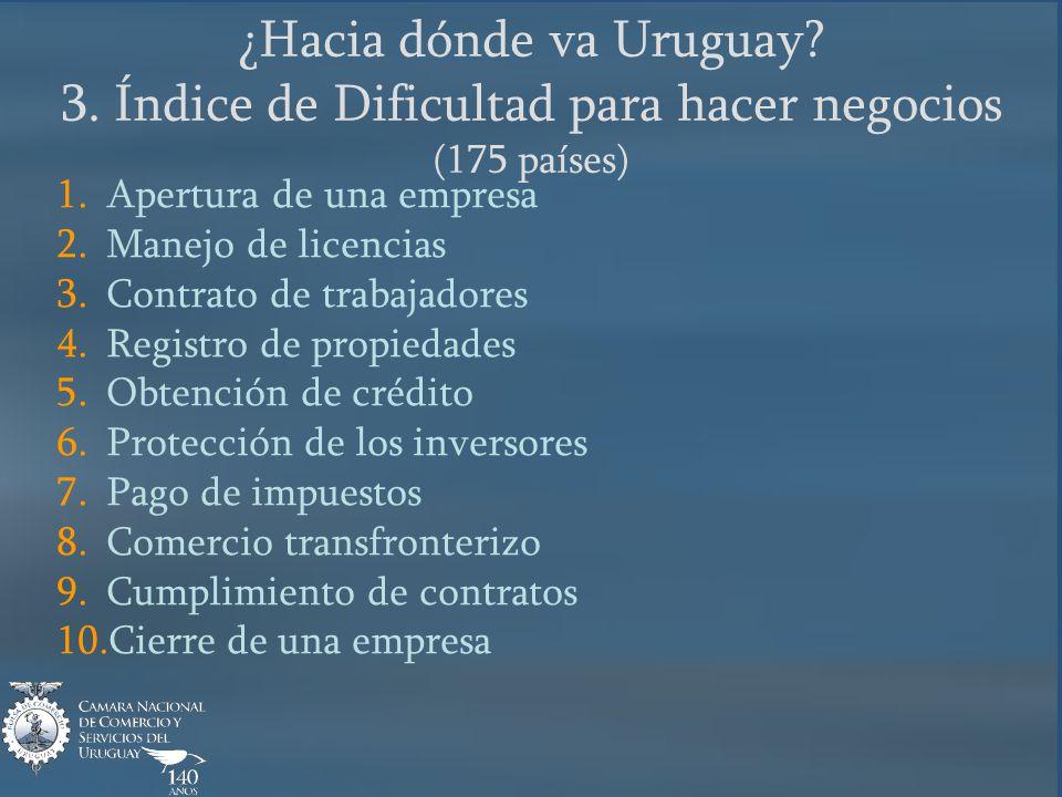 ¿Hacia dónde va Uruguay? 3. Índice de Dificultad para hacer negocios (175 países) 1. Apertura de una empresa 2. Manejo de licencias 3. Contrato de tra