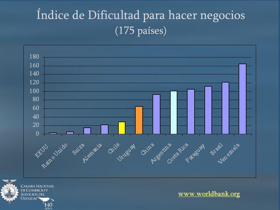 Índice de Dificultad para hacer negocios (175 países) www.worldbank.org