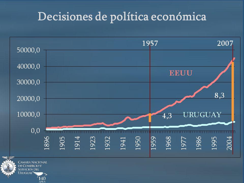 Libertad de Comercio Comercio y PBI