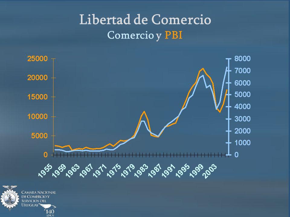 ¿Hacia dónde va Uruguay.3. Índice de Dificultad para hacer negocios (175 países) 1.