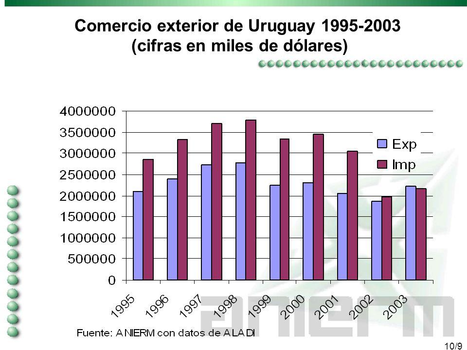 9/9 2. Comercio exterior de Uruguay Uruguay exportó en el año pasado 2,200 millones de dólares (mdd) e importó 2,157 mdd. Los principales mercados de