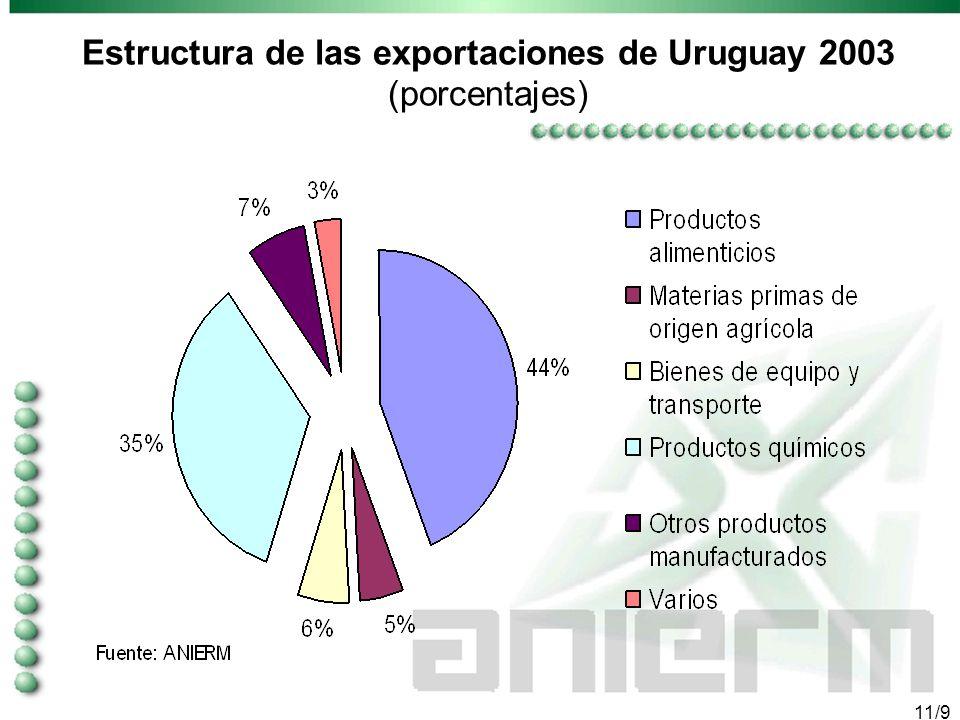 10/9 Comercio exterior de Uruguay 1995-2003 (cifras en miles de dólares)