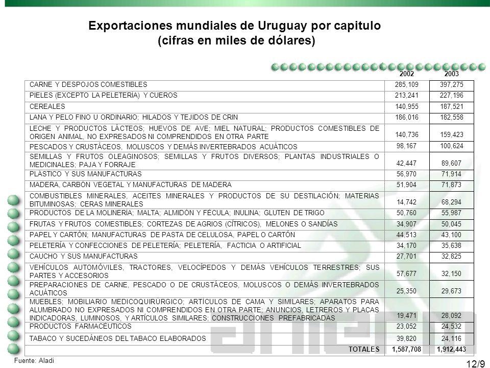 11/9 Estructura de las exportaciones de Uruguay 2003 (porcentajes)