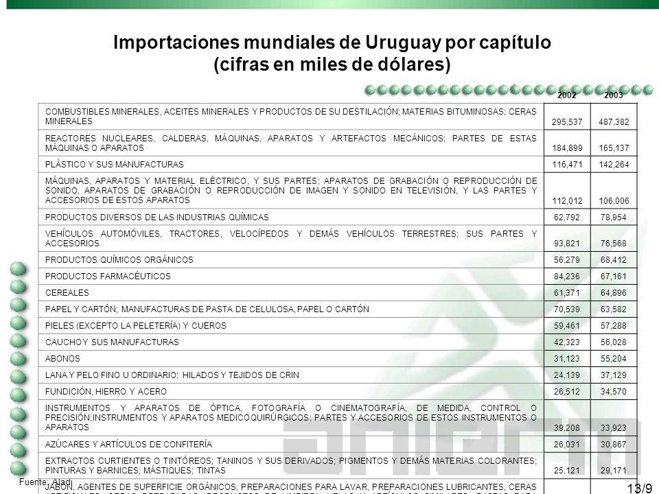 12/9 Exportaciones mundiales de Uruguay por capitulo (cifras en miles de dólares) Fuente: Aladi