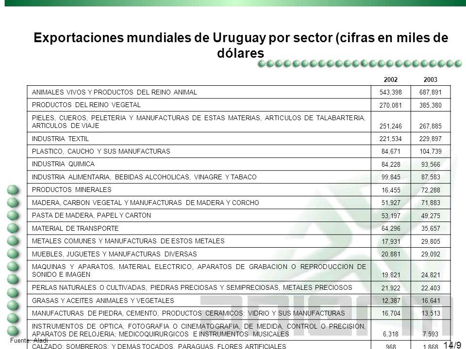13/9 Fuente: Aladi 20022003 COMBUSTIBLES MINERALES, ACEITES MINERALES Y PRODUCTOS DE SU DESTILACIÓN; MATERIAS BITUMINOSAS; CERAS MINERALES 295,537487,382 REACTORES NUCLEARES, CALDERAS, MÁQUINAS, APARATOS Y ARTEFACTOS MECÁNICOS; PARTES DE ESTAS MÁQUINAS O APARATOS 184,899165,137 PLÁSTICO Y SUS MANUFACTURAS 116,471142,264 MÁQUINAS, APARATOS Y MATERIAL ELÉCTRICO, Y SUS PARTES; APARATOS DE GRABACIÓN O REPRODUCCIÓN DE SONIDO, APARATOS DE GRABACIÓN O REPRODUCCIÓN DE IMAGEN Y SONIDO EN TELEVISIÓN, Y LAS PARTES Y ACCESORIOS DE ESTOS APARATOS 112,012106,006 PRODUCTOS DIVERSOS DE LAS INDUSTRIAS QUÍMICAS 62,79278,954 VEHÍCULOS AUTOMÓVILES, TRACTORES, VELOCÍPEDOS Y DEMÁS VEHÍCULOS TERRESTRES; SUS PARTES Y ACCESORIOS 93,82176,568 PRODUCTOS QUÍMICOS ORGÁNICOS 56,27968,412 PRODUCTOS FARMACÉUTICOS 84,23667,161 CEREALES 61,37164,896 PAPEL Y CARTÓN; MANUFACTURAS DE PASTA DE CELULOSA, PAPEL O CARTÓN 70,53963,582 PIELES (EXCEPTO LA PELETERÍA) Y CUEROS 59,46157,288 CAUCHO Y SUS MANUFACTURAS 42,32356,028 ABONOS 31,12355,204 LANA Y PELO FINO U ORDINARIO; HILADOS Y TEJIDOS DE CRIN 24,13937,129 FUNDICIÓN, HIERRO Y ACERO 26,51234,570 INSTRUMENTOS Y APARATOS DE ÓPTICA, FOTOGRAFÍA O CINEMATOGRAFÍA, DE MEDIDA, CONTROL O PRECISIÓN;INSTRUMENTOS Y APARATOS MEDICOQUIRÚRGICOS; PARTES Y ACCESORIOS DE ESTOS INSTRUMENTOS O APARATOS 39,20833,923 AZÚCARES Y ARTÍCULOS DE CONFITERÍA 26,03130,867 EXTRACTOS CURTIENTES O TINTÓREOS; TANINOS Y SUS DERIVADOS; PIGMENTOS Y DEMÁS MATERIAS COLORANTES; PINTURAS Y BARNICES; MÁSTIQUES; TINTAS 25,12129,171 JABÓN, AGENTES DE SUPERFICIE ORGÁNICOS, PREPARACIONES PARA LAVAR, PREPARACIONES LUBRICANTES, CERAS ARTIFICIALES, CERAS PREPARADAS, PRODUCTOS DE LIMPIEZA, VELAS Y ARTÍCULOS SIMILARES, PASTAS PARA MODELAR, «CERAS PARA ODONTOLOGÍA» Y PREPARACIONES PARA ODONTOLOGÍA A BASE DE YESO FRAGUABLE 25,86225,003 ACEITES ESENCIALES Y RESINOIDES; PREPARACIONES DE PERFUMERÍA, TOCADOR O COSMÉTICA 25,09222,763 TOTALES 1,462,82 9 1,702,30 8 Importaciones mundiales de Uruguay por capítulo