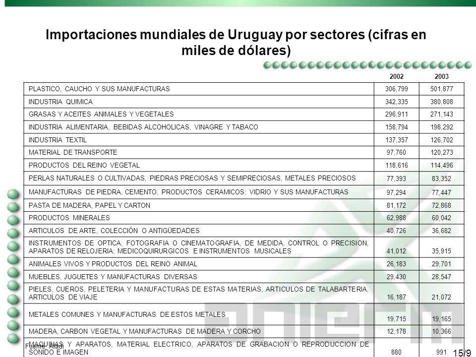 14/9 20022003 ANIMALES VIVOS Y PRODUCTOS DEL REINO ANIMAL 543,398687,891 PRODUCTOS DEL REINO VEGETAL 270,081385,380 PIELES, CUEROS, PELETERIA Y MANUFACTURAS DE ESTAS MATERIAS, ARTICULOS DE TALABARTERIA, ARTICULOS DE VIAJE 251,246267,885 INDUSTRIA TEXTIL 221,534229,897 PLASTICO, CAUCHO Y SUS MANUFACTURAS 84,671104,739 INDUSTRIA QUIMICA 84,22893,566 INDUSTRIA ALIMENTARIA, BEBIDAS ALCOHOLICAS, VINAGRE Y TABACO 99,84587,583 PRODUCTOS MINERALES 16,45572,288 MADERA, CARBON VEGETAL Y MANUFACTURAS DE MADERA Y CORCHO 51,92771,883 PASTA DE MADERA, PAPEL Y CARTON 53,19749,275 MATERIAL DE TRANSPORTE 64,29635,657 METALES COMUNES Y MANUFACTURAS DE ESTOS METALES 17,93129,805 MUEBLES, JUGUETES Y MANUFACTURAS DIVERSAS 20,88129,092 MAQUINAS Y APARATOS, MATERIAL ELECTRICO, APARATOS DE GRABACION O REPRODUCCION DE SONIDO E IMAGEN 19,82124,821 PERLAS NATURALES O CULTIVADAS, PIEDRAS PRECIOSAS Y SEMIPRECIOSAS, METALES PRECIOSOS 21,92222,403 GRASAS Y ACEITES ANIMALES Y VEGETALES 12,38716,641 MANUFACTURAS DE PIEDRA, CEMENTO, PRODUCTOS CERAMICOS; VIDRIO Y SUS MANUFACTURAS 16,70413,513 INSTRUMENTOS DE OPTICA, FOTOGRAFIA O CINEMATOGRAFIA, DE MEDIDA, CONTROL O PRECISION, APARATOS DE RELOJERIA; MEDICOQUIRURGICOS E INSTRUMENTOS MUSICALES 6,3187,593 CALZADO; SOMBREROS; Y DEMAS TOCADOS, PARAGUAS, FLORES ARTIFICIALES 9681,868 ARTICULOS DE ARTE, COLECCIÓN O ANTIGÜEDADES 119137 ARMAS 1 TOTALES1,857,9292,231,918 Fuente: Aladi Exportaciones mundiales de Uruguay por sector (cifras en miles de dólares