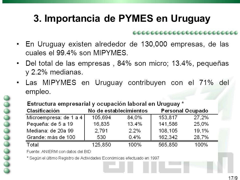 16/9 3. LA IMPORTANCIA DE LAS PYMES EN URUGUAY