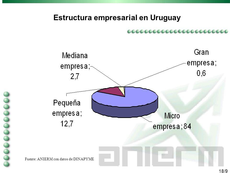 17/9 3. Importancia de PYMES en Uruguay En Uruguay existen alrededor de 130,000 empresas, de las cuales el 99.4% son MIPYMES. Del total de las empresa