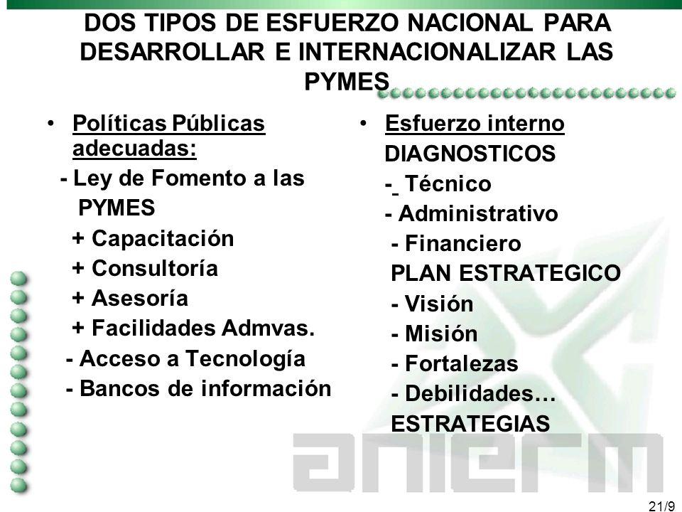 20/9 4. ESTRATEGIAS DE INTERNACIONALIZACIÓN PARA PYMES
