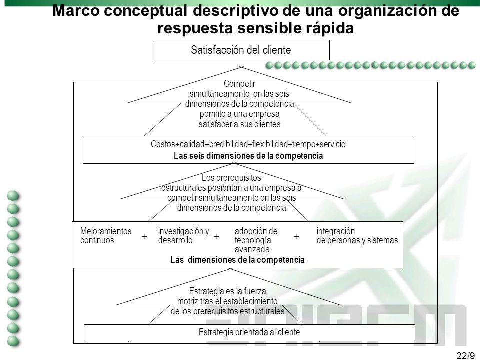 21/9 DOS TIPOS DE ESFUERZO NACIONAL PARA DESARROLLAR E INTERNACIONALIZAR LAS PYMES Políticas Públicas adecuadas: - Ley de Fomento a las PYMES + Capaci