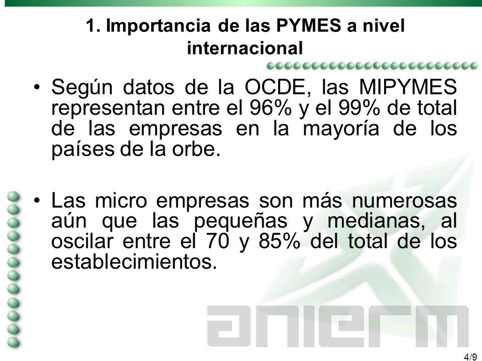 3/9 1. LA IMPORTANCIA DE LAS PYMES A NIVEL INTERNACIONAL