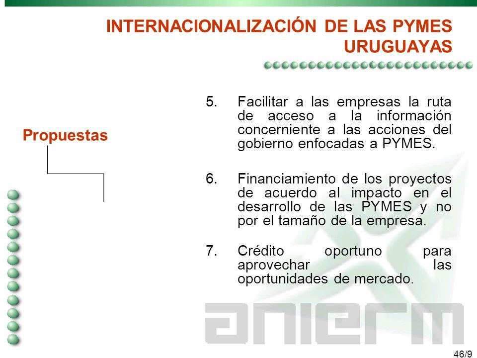 45/9 INTERNACIONALIZACIÓN DE LAS PYMES URUGUAYAS 1.Diagnostico y solución a los problemas a los que se enfrentan las PYMES para incrementar sus niveles competitivos con visión de largo plazo 2.