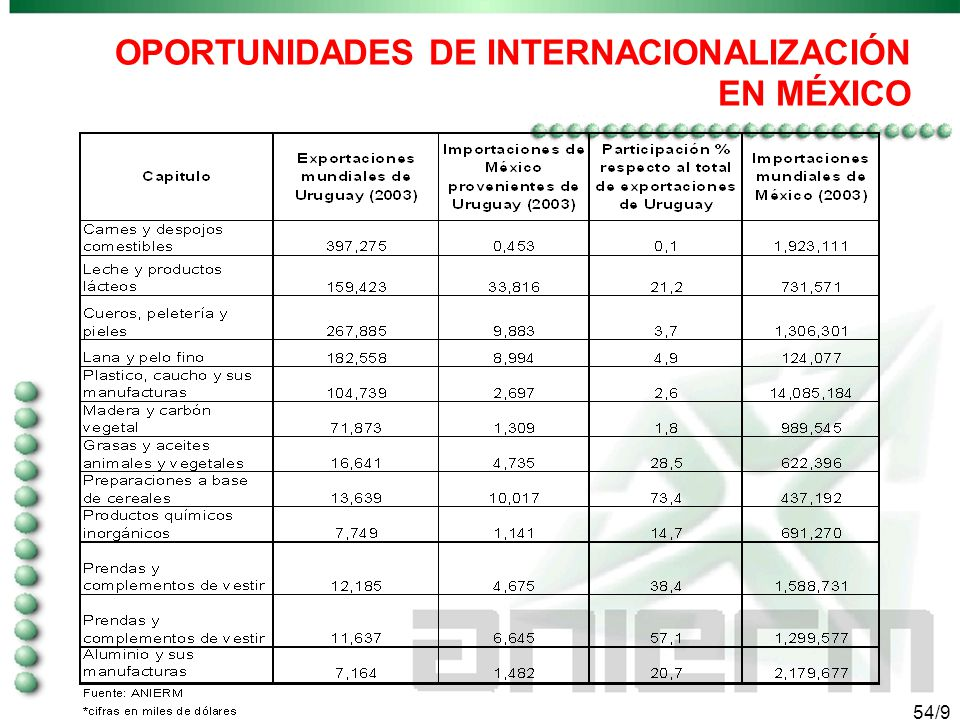 53/9 Comercio Exterior Total de México 2001 y 2002 (cifras en millones de dólares)