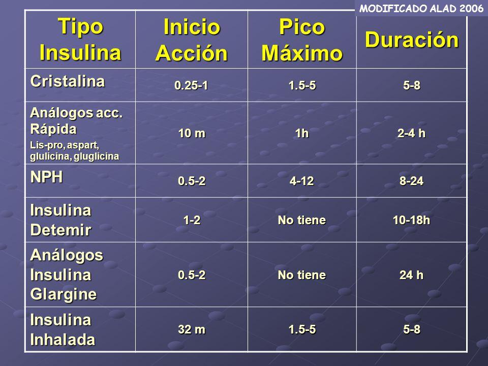Tipo Insulina Inicio Acción Pico Máximo Duración Cristalina 0.25-11.5-55-8 Análogos acc. Rápida Lis-pro, aspart, glulicina, gluglicina 10 m 1h 2-4 h N