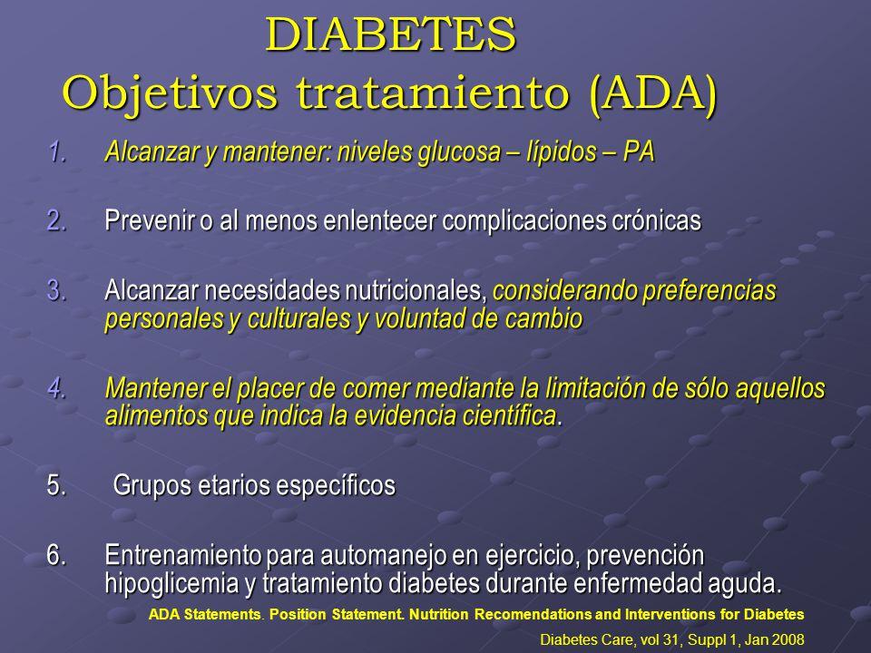DIABETES Objetivos tratamiento (ADA) 1.Alcanzar y mantener: niveles glucosa – lípidos – PA 2.Prevenir o al menos enlentecer complicaciones crónicas 3.