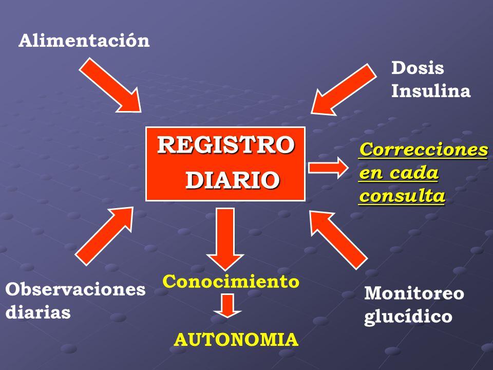 Conocimiento AUTONOMIA Dosis Insulina Correcciones en cada consulta Monitoreo glucídico Observaciones diarias Alimentación REGISTRO REGISTRO DIARIO DIARIO