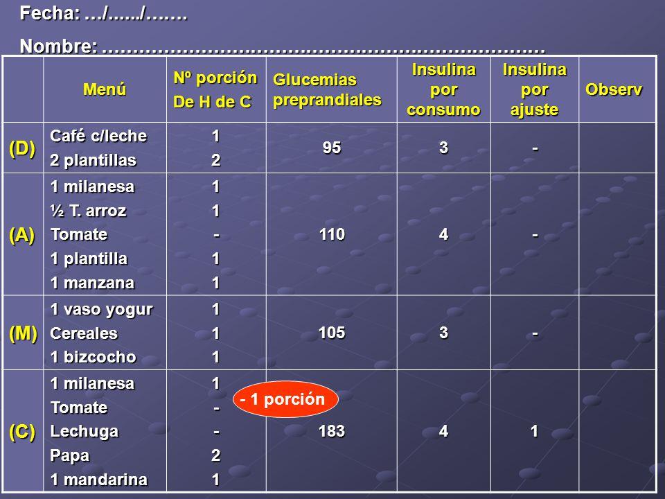 Menú Nº porción De H de C Glucemias preprandiales Insulina por consumo Insulina por ajuste Observ (D) Café c/leche 2 plantillas 12953- (A) 1 milanesa ½ T.