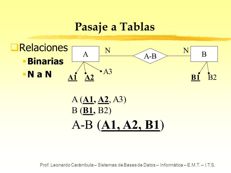 Prof. Leonardo Carámbula – Sistemas de Bases de Datos – Informática – E.M.T. – I.T.S. Pasaje a Tablas Relaciones Binarias N a N A (A1, A2, A3) B (B1,