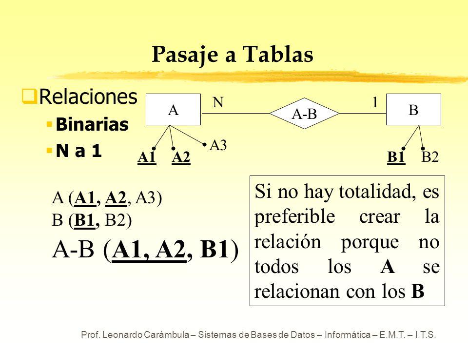 Prof. Leonardo Carámbula – Sistemas de Bases de Datos – Informática – E.M.T. – I.T.S. Pasaje a Tablas Relaciones Binarias N a 1 A (A1, A2, A3) B (B1,