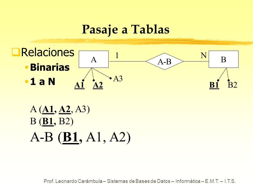 Prof. Leonardo Carámbula – Sistemas de Bases de Datos – Informática – E.M.T. – I.T.S. Pasaje a Tablas Relaciones Binarias 1 a N A (A1, A2, A3) B (B1,