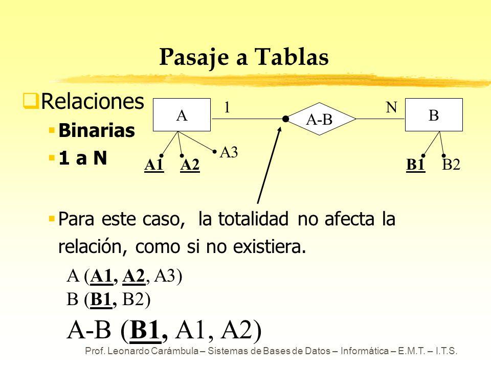 Prof. Leonardo Carámbula – Sistemas de Bases de Datos – Informática – E.M.T. – I.T.S. A-B Pasaje a Tablas Relaciones Binarias 1 a N Para este caso, la