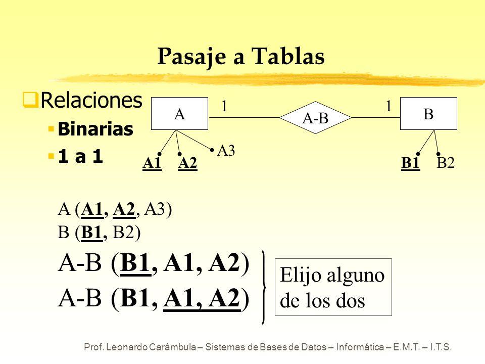 Prof. Leonardo Carámbula – Sistemas de Bases de Datos – Informática – E.M.T. – I.T.S. Pasaje a Tablas Relaciones Binarias 1 a 1 A (A1, A2, A3) B (B1,