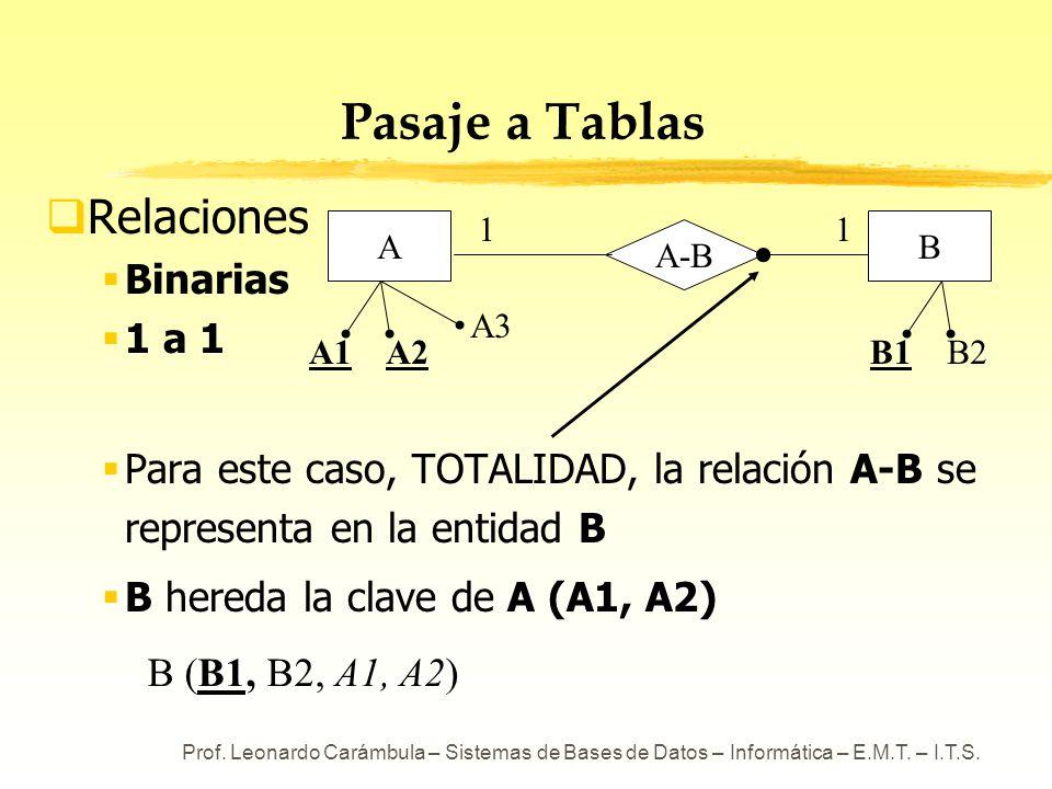 Prof. Leonardo Carámbula – Sistemas de Bases de Datos – Informática – E.M.T. – I.T.S. A-B Pasaje a Tablas Relaciones Binarias 1 a 1 Para este caso, TO