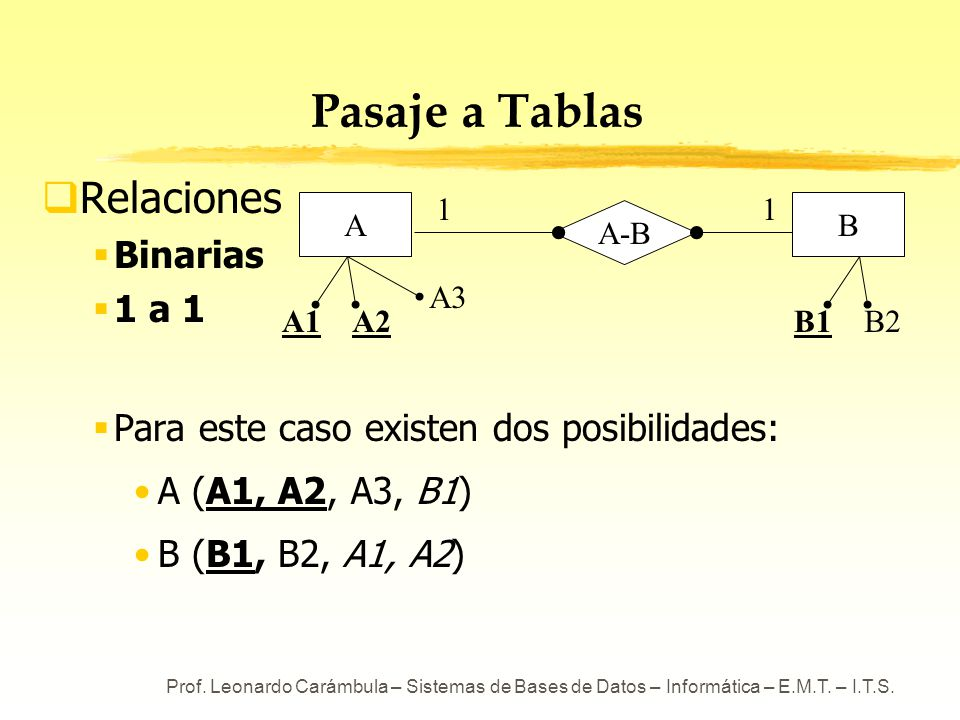 Prof. Leonardo Carámbula – Sistemas de Bases de Datos – Informática – E.M.T. – I.T.S. A-B Pasaje a Tablas Relaciones Binarias 1 a 1 Para este caso exi