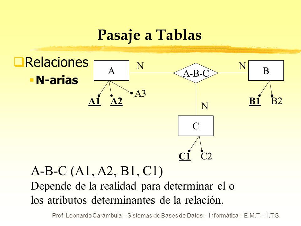Prof. Leonardo Carámbula – Sistemas de Bases de Datos – Informática – E.M.T. – I.T.S. Pasaje a Tablas Relaciones N-arias N A A1A2 A3 N B1B2 B A-B-C C1