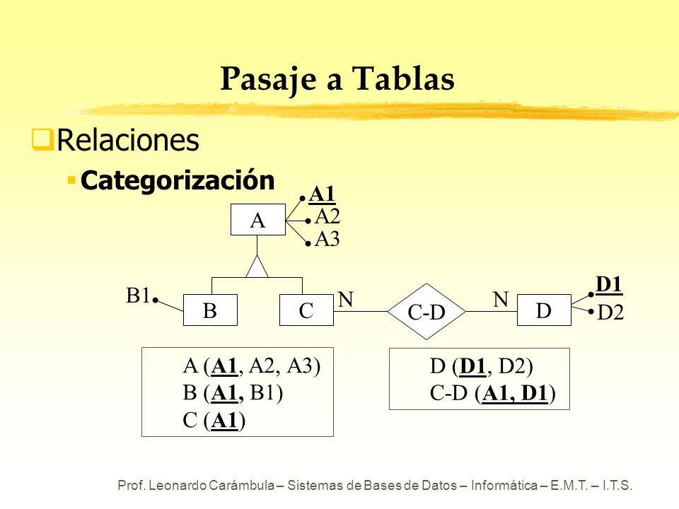 Prof. Leonardo Carámbula – Sistemas de Bases de Datos – Informática – E.M.T. – I.T.S. Pasaje a Tablas Relaciones Categorización A (A1, A2, A3) B (A1,