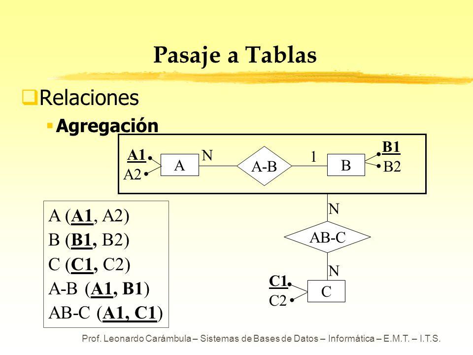 Prof. Leonardo Carámbula – Sistemas de Bases de Datos – Informática – E.M.T. – I.T.S. Pasaje a Tablas Relaciones Agregación A (A1, A2) B (B1, B2) C (C