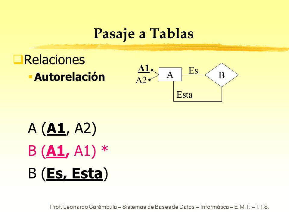 Prof. Leonardo Carámbula – Sistemas de Bases de Datos – Informática – E.M.T. – I.T.S. Pasaje a Tablas Relaciones Autorelación A (A1, A2) B (A1, A1) *