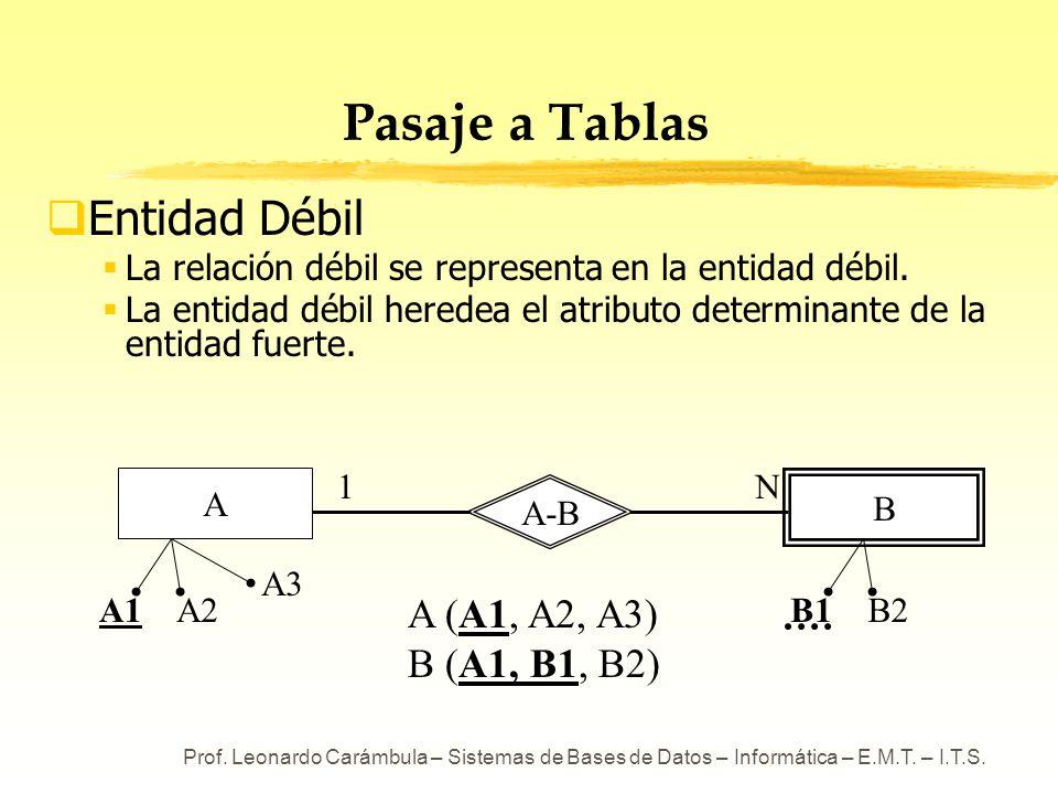 Prof. Leonardo Carámbula – Sistemas de Bases de Datos – Informática – E.M.T. – I.T.S. A-B Pasaje a Tablas Entidad Débil La relación débil se represent