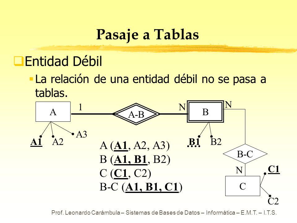 Prof. Leonardo Carámbula – Sistemas de Bases de Datos – Informática – E.M.T. – I.T.S. A-B Pasaje a Tablas Entidad Débil La relación de una entidad déb