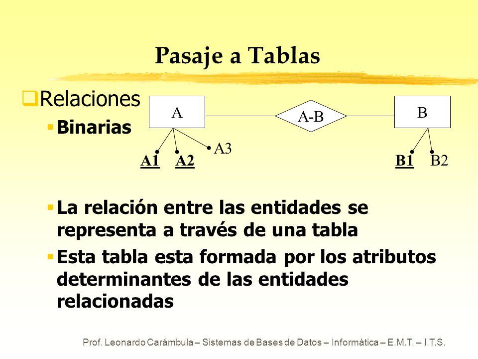 Prof. Leonardo Carámbula – Sistemas de Bases de Datos – Informática – E.M.T. – I.T.S. Pasaje a Tablas Relaciones Binarias La relación entre las entida