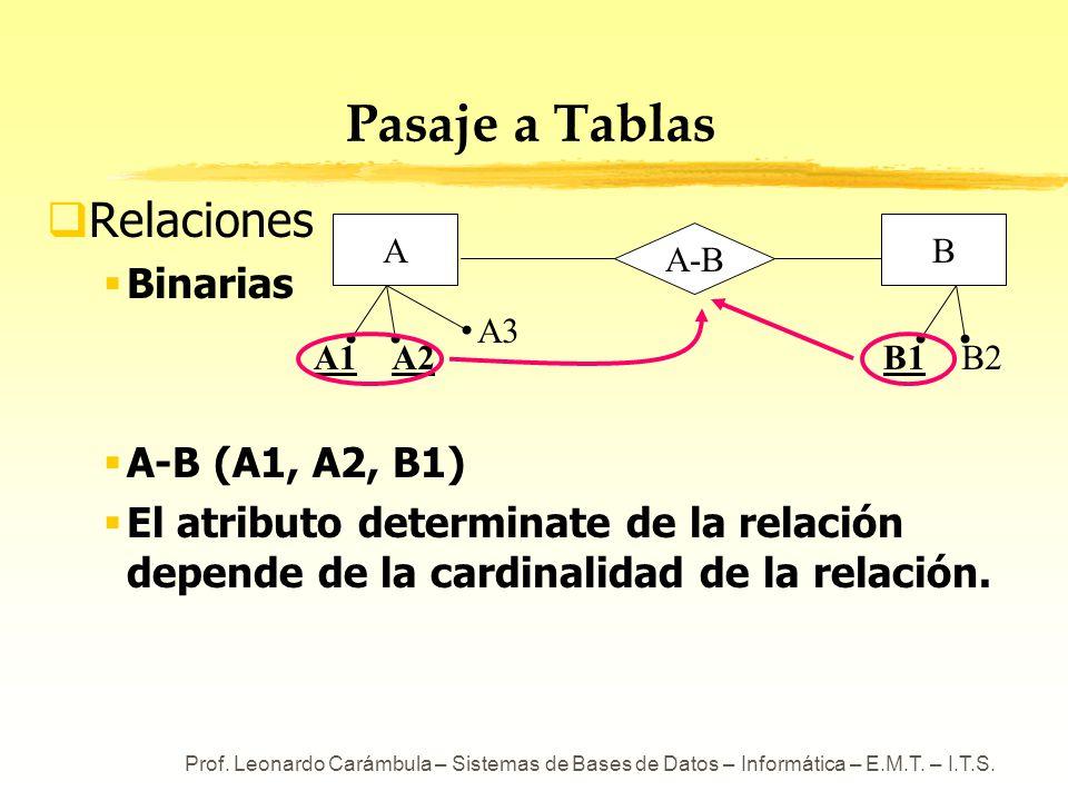 Prof. Leonardo Carámbula – Sistemas de Bases de Datos – Informática – E.M.T. – I.T.S. Pasaje a Tablas Relaciones Binarias A-B (A1, A2, B1) El atributo