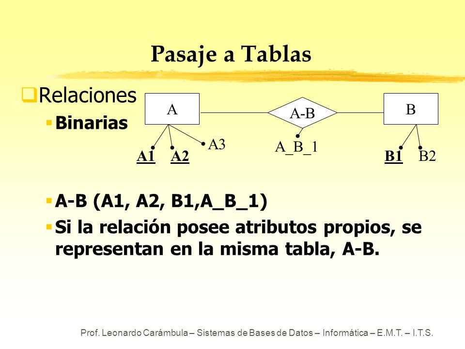 Prof. Leonardo Carámbula – Sistemas de Bases de Datos – Informática – E.M.T. – I.T.S. Pasaje a Tablas Relaciones Binarias A-B (A1, A2, B1,A_B_1) Si la