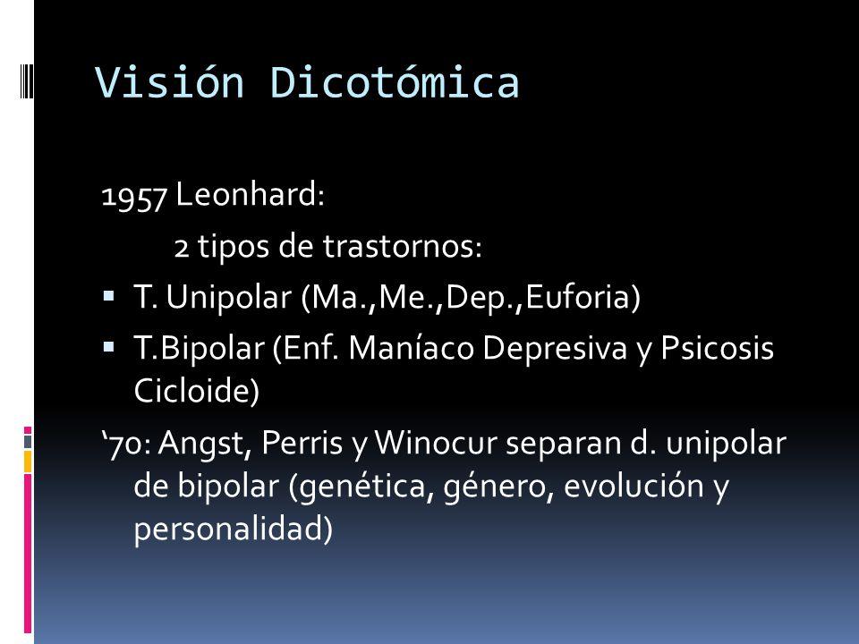Visión Dicotómica 1957 Leonhard: 2 tipos de trastornos: T. Unipolar (Ma.,Me.,Dep.,Euforia) T.Bipolar (Enf. Maníaco Depresiva y Psicosis Cicloide) 70: