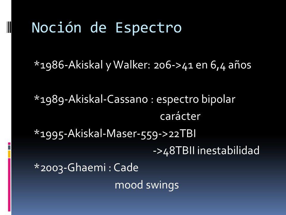 Noción de Espectro *1986-Akiskal y Walker: 206->41 en 6,4 años *1989-Akiskal-Cassano : espectro bipolar carácter *1995-Akiskal-Maser-559->22TBI ->48TB