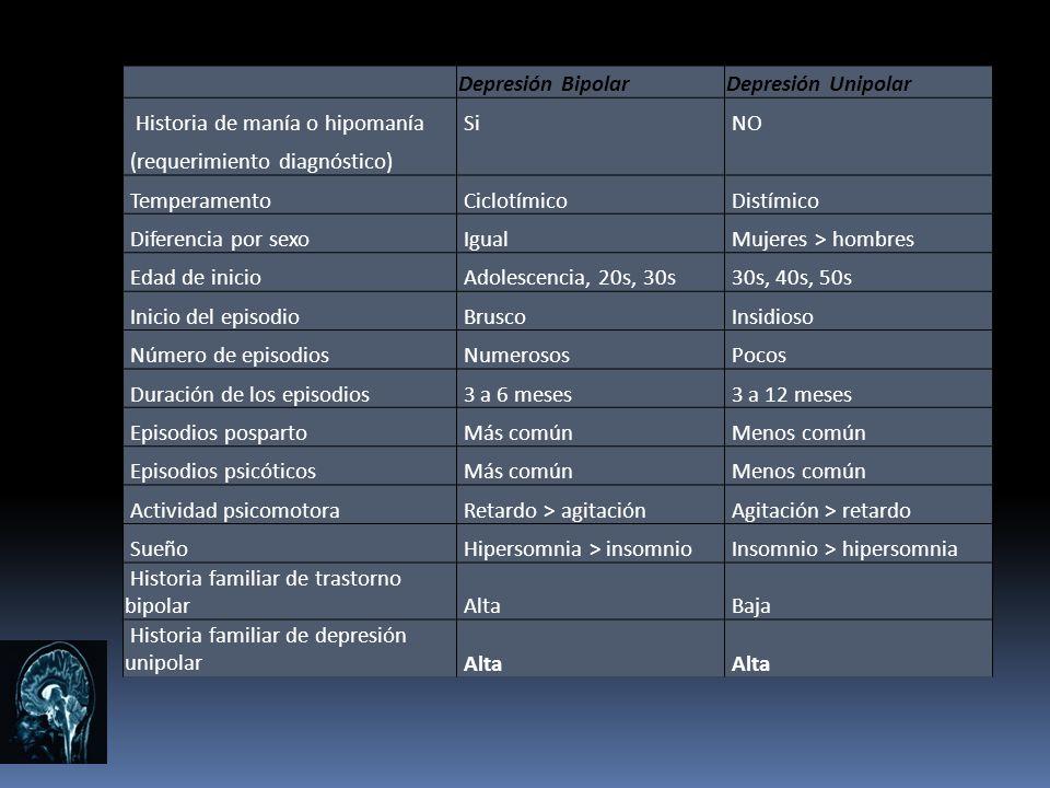 Depresión BipolarDepresión Unipolar Historia de manía o hipomanía Si NO (requerimiento diagnóstico) Temperamento Ciclotímico Distímico Diferencia por
