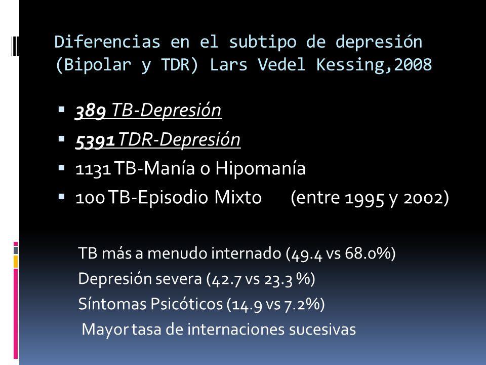 Diferencias en el subtipo de depresión (Bipolar y TDR) Lars Vedel Kessing,2008 389 TB-Depresión 5391 TDR-Depresión 1131 TB-Manía o Hipomanía 100 TB-Ep