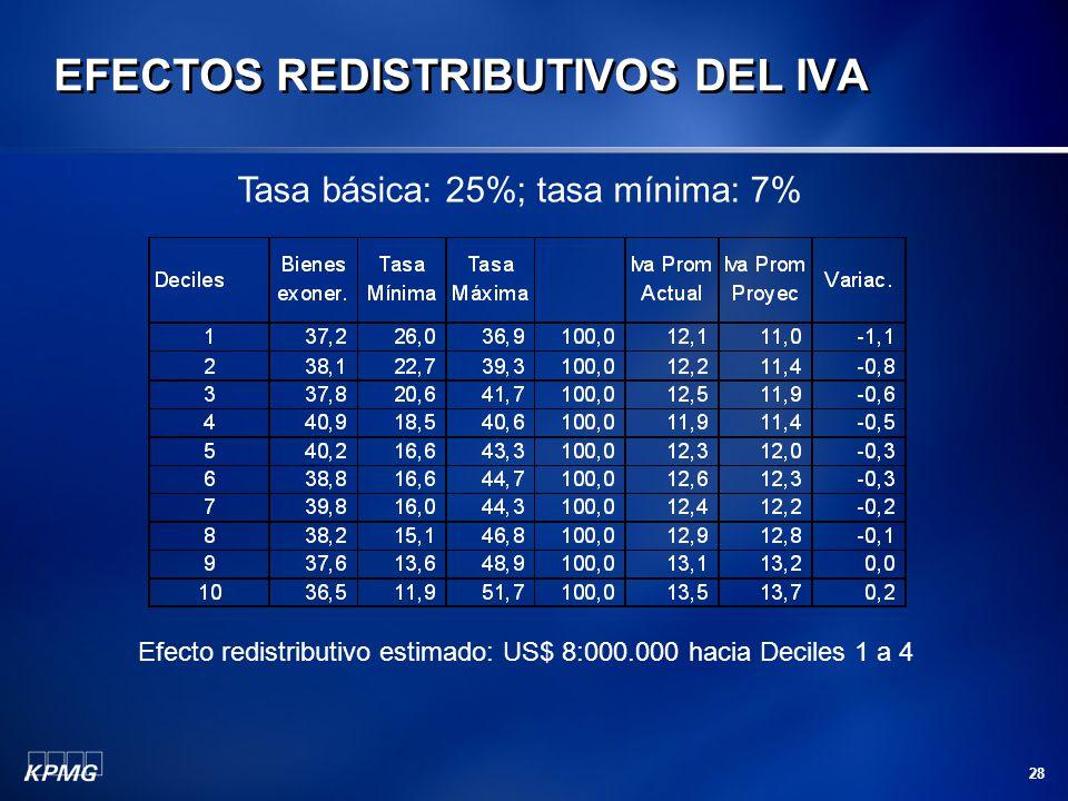 28 EFECTOS REDISTRIBUTIVOS DEL IVA Tasa básica: 25%; tasa mínima: 7% Efecto redistributivo estimado: US$ 8:000.000 hacia Deciles 1 a 4