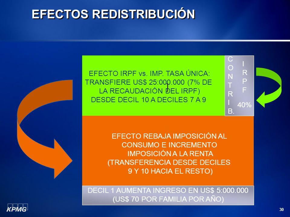 30 EFECTOS REDISTRIBUCIÓN ] EFECTO IRPF vs. IMP. TASA ÚNICA: TRANSFIERE US$ 25:000.000 (7% DE LA RECAUDACIÓN DEL IRPF) DESDE DECIL 10 A DECILES 7 A 9