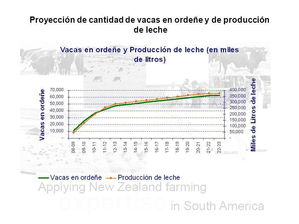Proyección de cantidad de vacas en ordeñe y de producción de leche