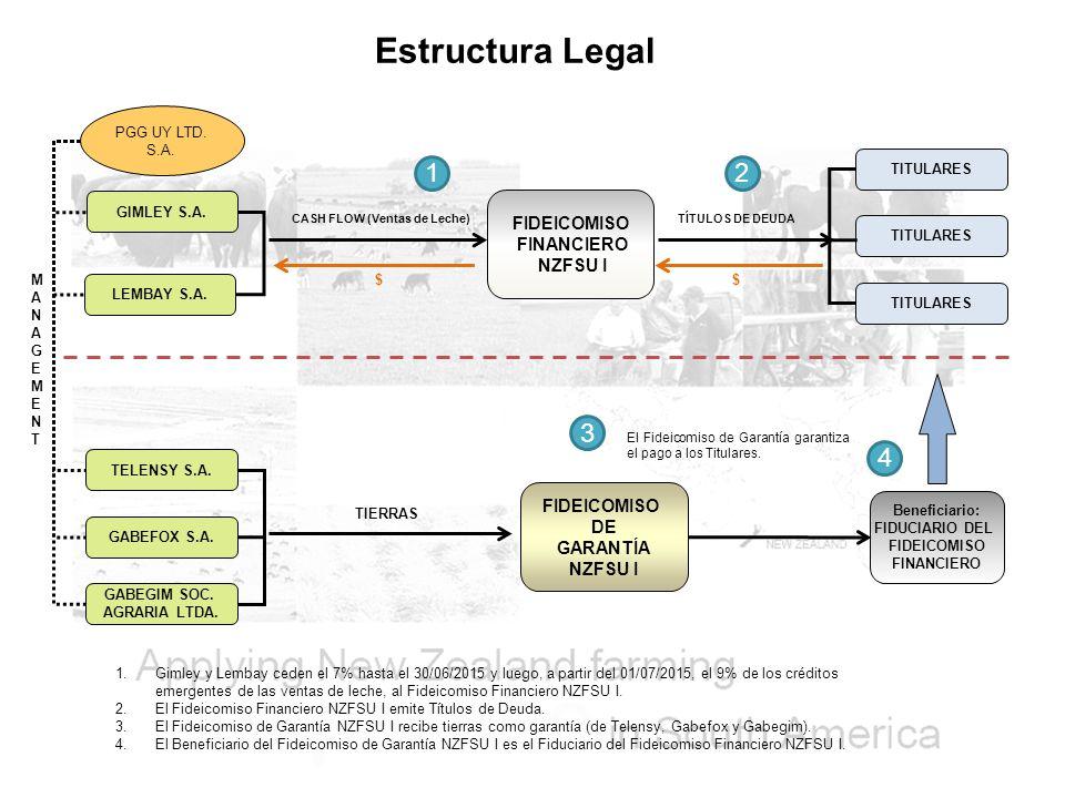 Estructura Legal GIMLEY S.A.FIDEICOMISO FINANCIERO NZFSU I LEMBAY S.A.