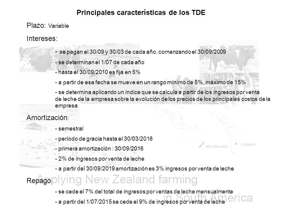 Principales características de los TDE Plazo: Variable Intereses: - se pagan el 30/09 y 30/03 de cada año, comenzando el 30/09/2009 - se determinan el 1/07 de cada año - hasta el 30/09/2010 es fija en 5% - a partir de esa fecha se mueve en un rango mínimo de 5%, máximo de 15% - se determina aplicando un índice que se calcula a partir de los ingresos por venta de leche de la empresa sobre la evolución de los precios de los principales costos de la empresa Amortización : - semestral - período de gracia hasta el 30/03/2016 - primera amortización : 30/09/2016 - 2% de ingresos por venta de leche - a partir del 30/09/2019 amortización es 3% ingresos por venta de leche Repago : - se cede el 7% del total de ingresos por ventas de leche mensualmente - a partir del 1/07/2015 se cede el 9% de ingresos por venta de leche