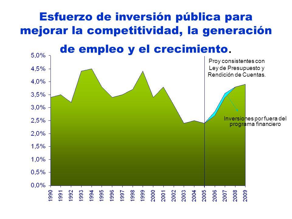 Esfuerzo de inversión pública para mejorar la competitividad, la generación de empleo y el crecimiento. Proy consistentes con Ley de Presupuesto y Ren